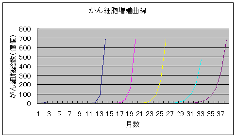 がん細胞増殖曲線